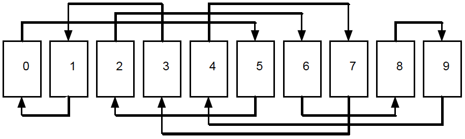 Figure 1: How an in shuffle cycles