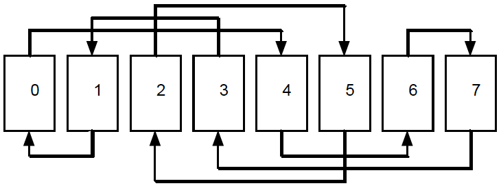 Figure 2: How an in shuffle cycles